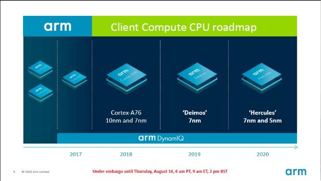 Die nächsten beiden CPU-Generationen werden unter den Codenamen