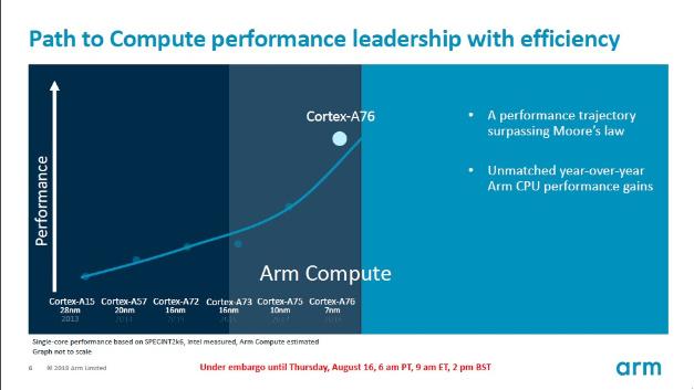 Der Cortex-A76 machte gegenüber seinem Vorgänger bereits einen deutlichen Leistungssprung.