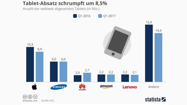 36,2 Millionen Tablets konnten die Hersteller laut IDC im ersten Quartal 2017 absetzen. Ähnlich