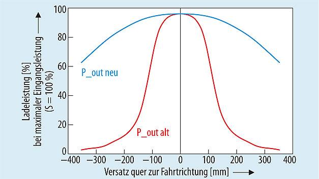 Bild 2. Zu erwartende Ladeleistung eines fiktiven Spulensystems bei konstanter (maximaler) Eingangsleistung. Die beiden Kurven zeigen die Ausgangs- bzw. Ladeleistung ohne (rot) und mit (blau) adaptiver Kompensation. Bei einem fest abgestimmten System (alt) sinkt die Ladeleistung mit steigendem Versatz zwischen Sende- und Empfängerspule sehr schnell ab, was bedeutet, dass die Eingangsleistung erhöht werden müsste, um dieselbe Ausgangsleistung bereitstellen zu können.