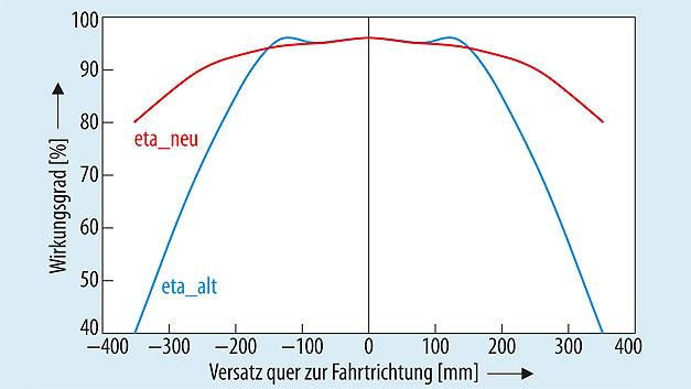 Bild 3. Wirkungsgrad eines fiktiven Spulensystems ohne (blau) und mit (rot) adaptiver Kompensation bei konstanter (maximaler) Eingangsleistung. Die Effizienz der Leistungsübertragung sinkt zusätzlich bei hohem Versatz, da sich dann die Resonanzeigenschaften derart stark ändern, dass die herkömmlichen Regelmöglichkeiten (Frequenzanpassung, Erhöhen der Eingangsspannung) nicht mehr ausreichen und durch hohe Blindströme hohe ohmsche Verluste in den Halbleitern und Wicklungen entstehen. Die adaptive Kompensation ist sehr vielversprechend.