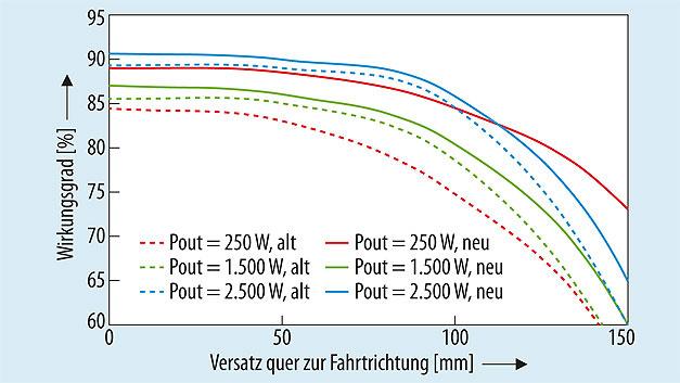 Bild 4. Gemessener Wirkungsgrad des von Finepower aufgebauten Prototyps eines induktiven Ladesystems in Abhängigkeit des Positionsversatzes zwischen Sende- und Empfängerspule. Verglichen werden die Ergebnisse bei verschiedenen Ladeleistungen ohne und mit adaptiver Kompensation. Es kann der Wirkungsgrad bei Volllast (blau) um etwa ein Prozent, mit abnehmender Last sogar um wesentlich mehr, erhöht werden. Bei extremem Versatz ist durch diese Maßnahme ein Betrieb überhaupt erst möglich