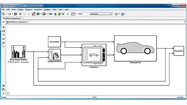 Bild 1. Das Simulink-Fahrzeugmodell.
