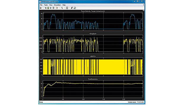 Bild 2. Simulationsergebnisse für eine 40-minütige Fahrt im Stadtverkehr.