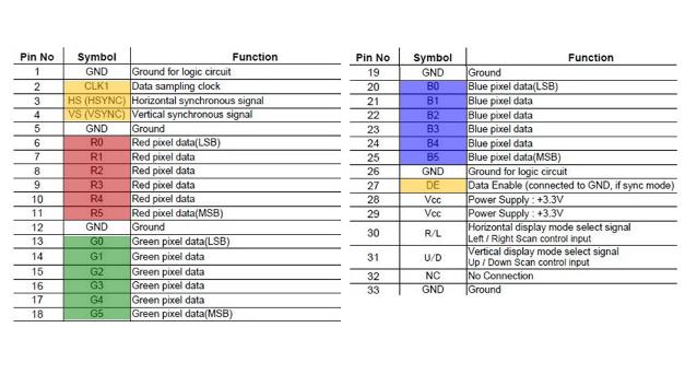 Bild 4: CMOS-Parallel-Interface