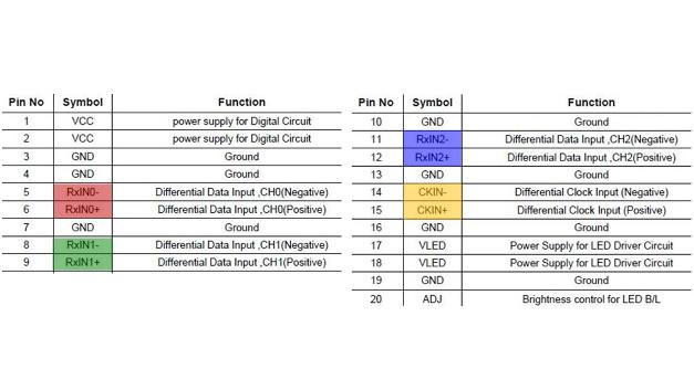 Bild 7: LVDS-Interface