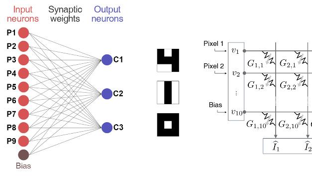 Neuronales Netz von IBM beim In-Memory-Computing mit projected-PCM.