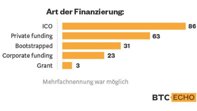 So wurden die Blockchain-Start-ups finanziert: Am beliebtesten war der ICO (Initial Coin Offering)