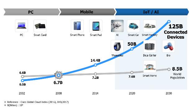 Die Ära der 4. Industriellen Revolution, wird durch eine Reihe von neuen, innovativen Technologien gekennzeichnet sein.