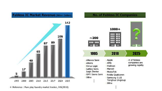 Mit all den neuen Anwendungen im Rahmen der 4. industriellen Revolution wird erwartet, dass der Markt für integrierte Schaltungen von Fabless-Halbleiteranbietern bis 2025 auf 142 Mrd. Dollar anwachsen dürfte.