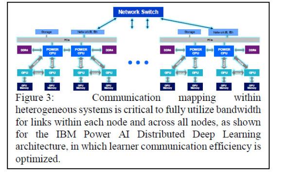 Beim heterogenen Computing kommt es auf die Gestaltung der Kommunikation an, um die volle Leistung zu erhalten.