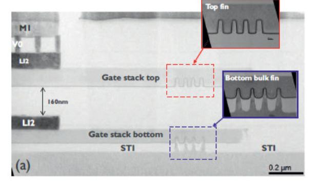 Forschern des IMEC ist es gelungen, erstmals 3D Stacked FinFETs mit einem Fin-Abstand von 45 nm und 110 nm Gate-Abstand auf 300-mm-Wafern zu fertigen.