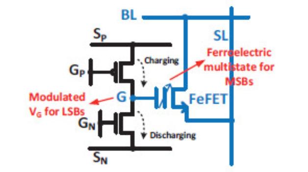 Ein Forscher-Team von mehreren US-Universitäten hat eine kompakte synaptische Zelle auf Basis ferroelektrischer FETs entwickelt, die mit hybrider Genauigkeit arbeitet.