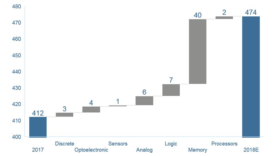 Bild 3. Den größten Anteil am Marktwachstum für Halbleiter 2018 haben Speicher-ICs mit 40 Mrd. US-Dollar. (Skalierung der Y-Achse: Mrd. US-Dollar)