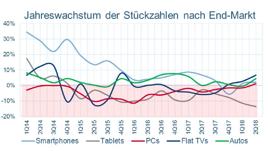 Bild 4. Der Verkauf von Fernsehgeräten und PCs entwickelt sich nach einer Rückgangsphase zuletzt leicht positiv. Lediglich der Absatz von Tablet-PCs fällt unverändert negativ aus und …