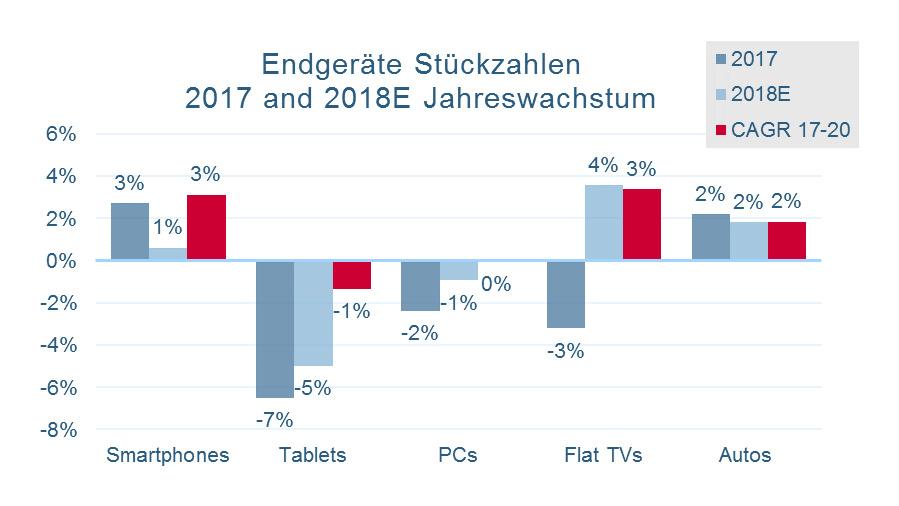 Bild 5. … soll für 2019 auch weiterhin negativ bleiben. Für die Halbleiterindustrie ist die Marktentwicklung …