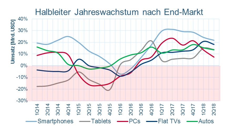 Bild 6. … dagegen auch mit sinkenden Endgerätestückzahlen positiv. In den Geräten wurden also mehr Halbleiter verbaut.
