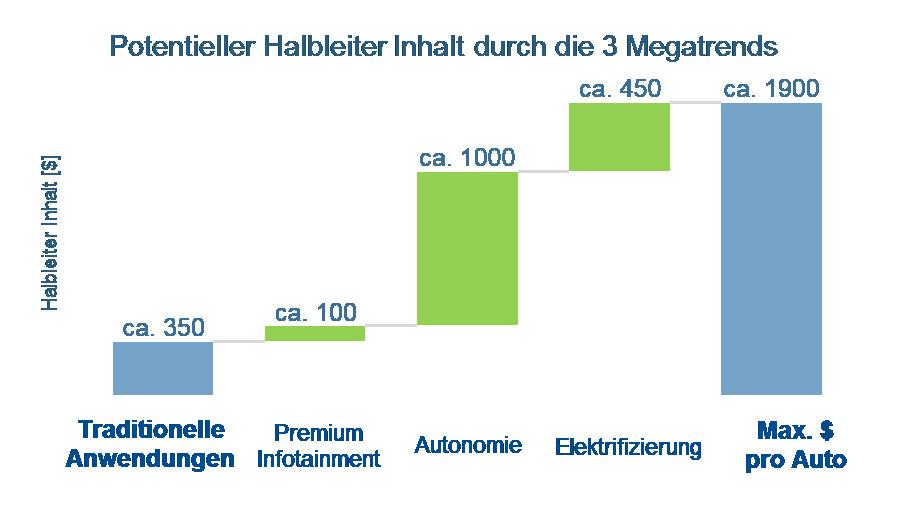 Bild 9. Drei Trends sollen dafür sorgen, dass der Halbleiteranteil im Automobil bis auf ca. 1900 US-Dollar pro Fahrzeug steigt: Infotainment und Kommunikationstechnik, Automatisierung und Autonomie sowie die Elektrifizierung.