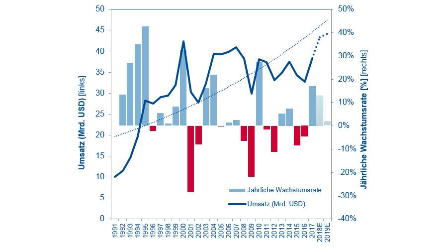 Bild 10. 2018 übersteigt der Halbleiterumsatz in Europa, Nahost und Afrika mit 43 Mrd. US-Dollar (+13 Prozent gegenüber 2017) erstmals den Wert des Jahres 2007. 2017 lag der Halbleiterumsatz bei 38 Mrd. US-Dollar und das Wachstum bei 17 Prozent. Für 2019 wird sogar erwartet, dass mit 44 Mrd. US-Dollar (zwei Prozent Wachstum) der bisherige Spitzenwert aus dem Jahr 2000 erreicht wird.