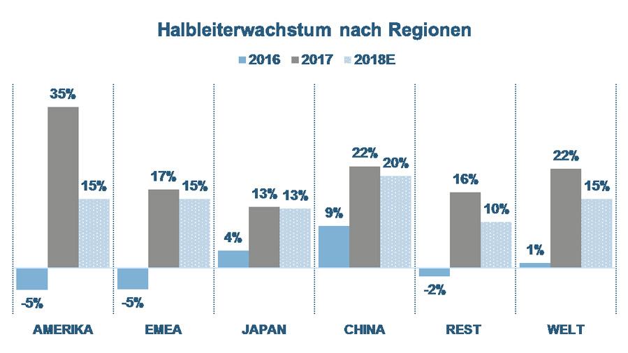 Bild 12. In allen Regionen hat das Wachstum im Halbleitermarkt 2018 gegenüber dem Vorjahr nachgelassen. Am stärksten in den USA, in Japan so wenig, dass sich der Prozentwert nicht ändert.