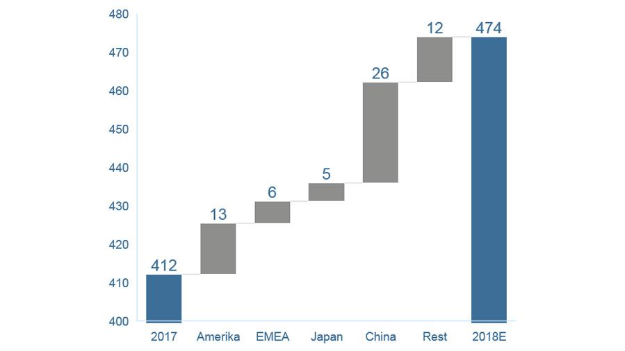 Bild 13. Das Marktwachstum in China hat 2018 einen Wert von 26 Mrd. US-Dollar erreicht. (Skalierung der Y-Achse: Mrd. US-Dollar)
