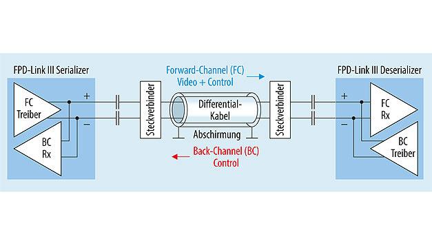Bild 2. FPD-Link-III-Infotainment-Subsystem mit HSD-Steckverbindern und differentiellem Kabel.