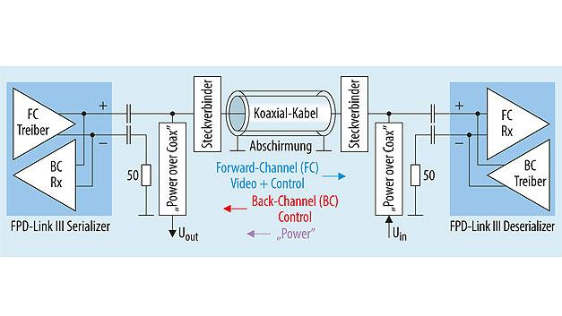 Bild 3. FPD-Link-III-Fahrassistenz-Subsystem mit FAKRA-Koax-Steckverbindern und Koaxial-Kabel.