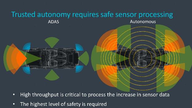 Schlüssel für autonomes Fahren ist die sichere Verarbeitung von Sensordaten.