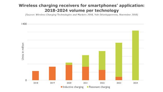 Bild 1. Smartphones sind der Massenmarkt für Wireless Power. 2024 sollen nach der Prognose von Yole Développement über 1,2 Mrd. Smartphones mit integriertem Wireless-Power-Empfänger verkauft werden – ausschließlich mit der Technik der resonanten magnetischen Kopplung.