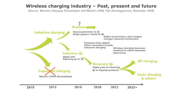 Bild 2. Aktuell dominiert die induktive Kopplung und der Qi-Standard die kontaktlose Energieübertragungstechnik. Erst nach 2020 werden andere Techniken die Marktreife erreichen.