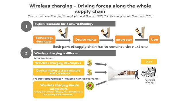 Bild 3. Eine Besonderheit brachte Wireless Charging den schnellen Erfolg: Die sonst in einer Kette nacheinander agierenden Akteure der Wertschöpfungskette haben bei Wireless Charging parallel gearbeitet.
