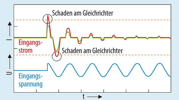 Bild 1. Stromverlauf an einem Gleichrichter ohne Einschaltstrombegrenzung (rot) und mit Einschaltstrombegrenzung (grün).