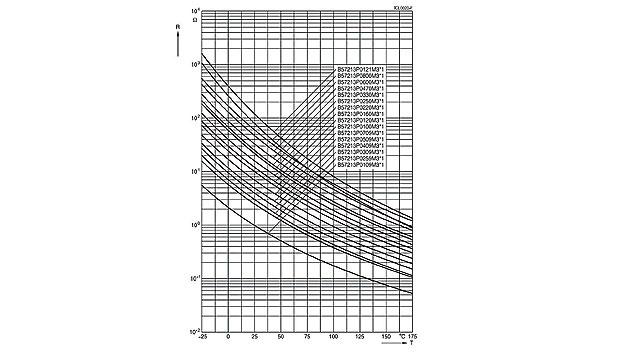 Bild 3. Typische Kennlinien von verschiedenen Epcos NTC-Einschaltstrom-Begrenzern.