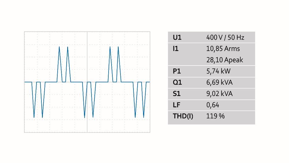Das Bild zeigt als Beispiel den Aufnahmestrom einer Serverkühlung mit zwei parallel geschalteten Ventilatoren: Netzrückwirkungen durch Oberschwingungen bei zwei Ventilatoren mit 3 kW Leistung.