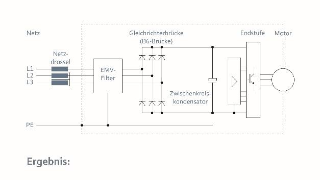 Verringerung von Netzrückwirkungen durch das Vorschalten einer Netzdrossel. Nachteil: Die Drossel benötigt Platz sowie eine zusätzliche Verkabelung.