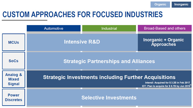 Auch zukünftig will Renesas zu Übernahmen wachsen und sein Produktsortiment ausbauen, vorrangig im Bereich analoge ICs, aber auch bei universellen Mikrocontrollern.
