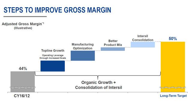 Das Ziel, eine Bruttomarge von 50 Prozent, will Renesas durch Rationalisierung, ein verbessertes Produktsortiment und die Konsolidierung Intersils erreichen.