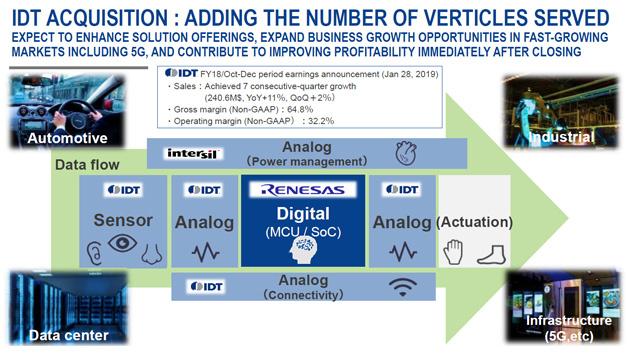Mit den Übernahmen von Intersil und IDT plant Renesas sein Sortiment um analoge ICs zu erweitern.