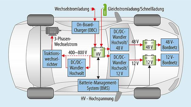 Bild 1. Elektrische Komponenten eines Elektrofahrzeugs.