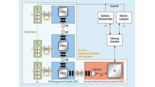 Bild 2. Batteriemangementsystem, bestehend aus Cell Management Controller und Batterie Monitoring Controller.