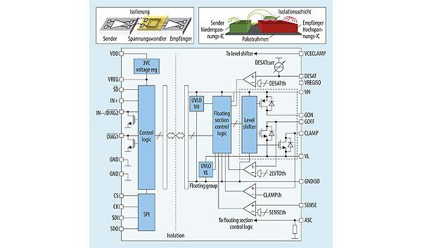Bild 8. STGAP1AS zur Gate-Ansteuerung von Power-MOS- und SiC-Transistoren mit 4 kV Isolationsspannung.