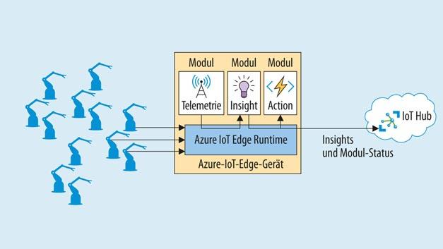 Azure IoT Edge von Microsoft wird auf Gateways installiert und stellt Dienste der Azure-Cloud lokal bereit, ohne dass eine ständige Internetverbindung vorhanden sein muss.