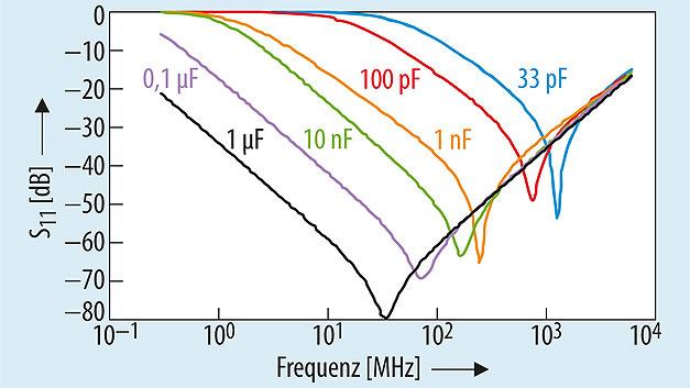 Bild 3. Impedanz-Verlauf unterschiedlicher Kondensatoren. Je nach Größe und Bauart macht sich ab einer bestimmten Frequenz die innere Induktivität bemerkbar und sorgt für einen Anstieg der Impedanz.
