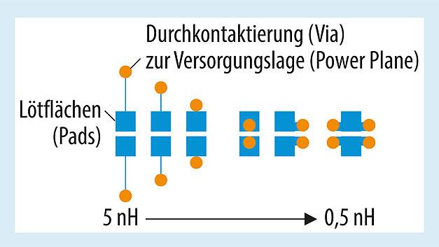 Bild 4. Je nach PAD-Form und Ausführung der Anschlüsse für einen Stützkondensator ergeben sich andere parasitäre Induktivitätswerte.