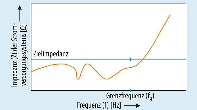 Bild 5. Die Zielimpedanz des Stromversorgungssystems einer Leiterplatte darf bis zur Grenzfrequenz nicht überschritten werden, um die von den IC-Herstellern vorgegebene Toleranz der Betriebsspannung einzuhalten.