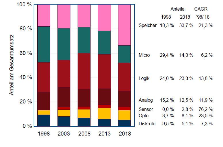 Verschiebung der Anteile der Halbleitertypen: Gerade Speicher haben 2017 und 2018 enorm zugelegt.