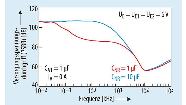 Bild 4. Der AC-Versorgungsspannungs-durchgriff lässt sich durch die Wahl des Kondensators am NR-Anschluss anpassen: rote Kurve mit CNR = 1 µF, blaue Kurve mit CNR = 10 µF.