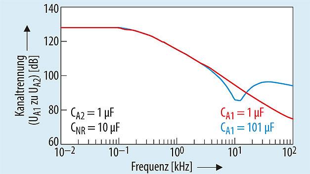 Bild 5. Die AC-Kanaltrennung von UA1 und UA2 lässt sich über die Wahl des Ausgangskondensators (CA) anpassen.
