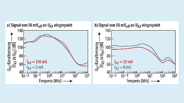 Bild 6. Die Trennung zwischen den beiden Eingangskanälen: (a) von UA1 zu UA2; UA1 mit einer effektiven Wechselspannung von 50 mV überlagert und (b) von UA2 zu UA1; UA2 einer effektiven Wechselspannung von 50 mV überlagert.