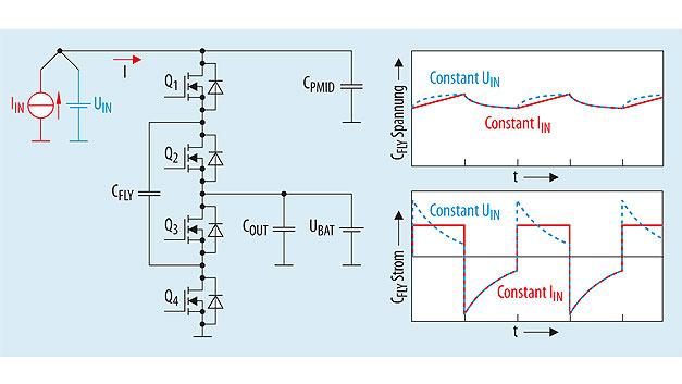 Bild 4. Spannungs- und Stromverläufe der Switched-Capacitor-Schaltung bei Verwendung einer Konstantstromquelle.